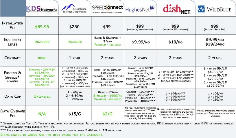 Compare Internet Providers >> Comparison High Speed Internet Service Provider Konceptio